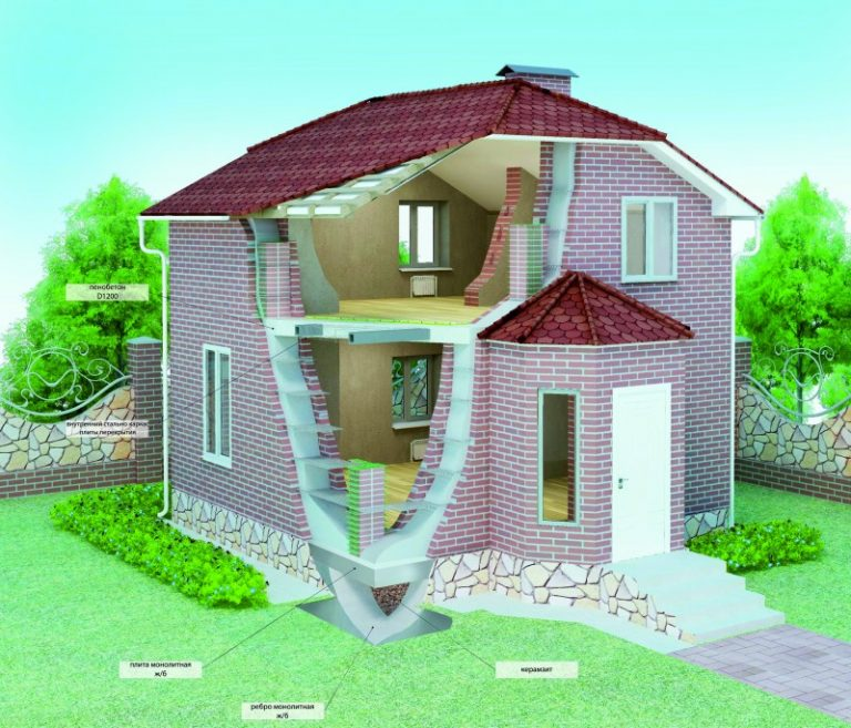 Как можно построить дом фото проекты